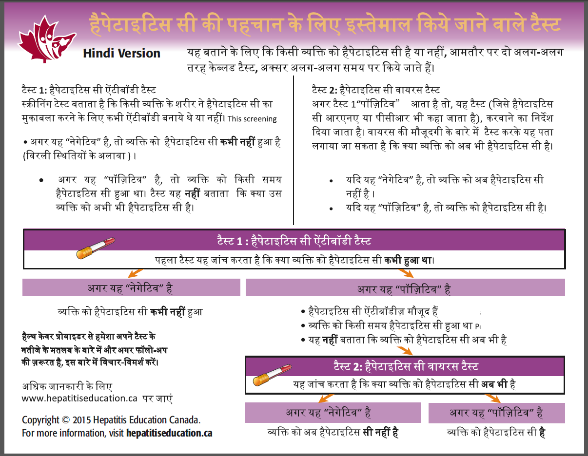 Patient test guide Hindi version 15-5 Copied Sept 16 2015