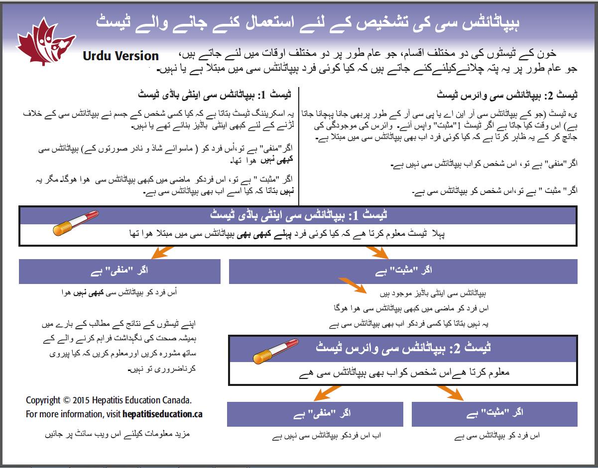 Patient test guide Urdu3 Sept 16 2015
