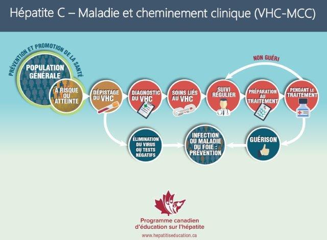 VHC-MCC
