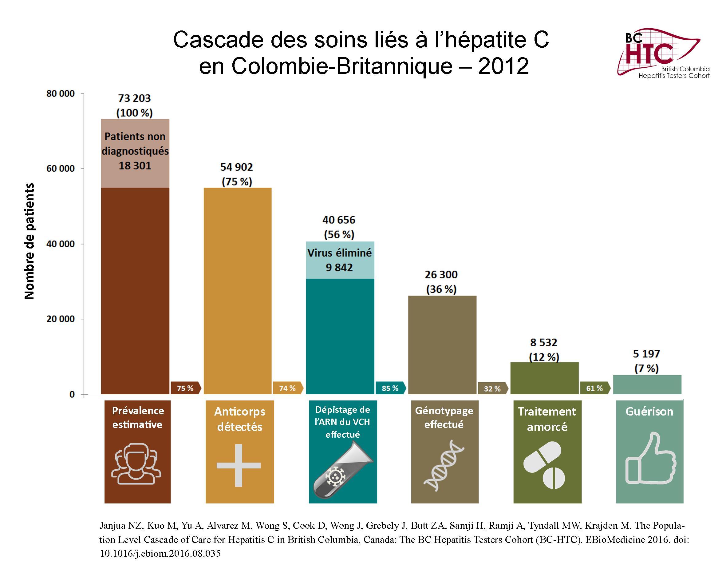 cascade-des-soins-lies-a-lhepatite-c-150-dpi